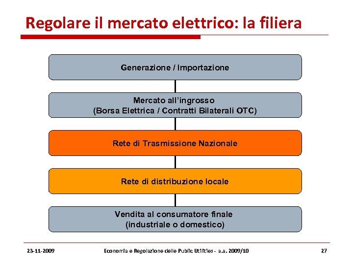 Regolare il mercato elettrico: la filiera Generazione / Importazione Mercato all'ingrosso (Borsa Elettrica /
