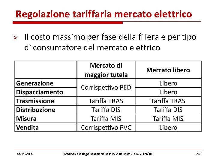 Regolazione tariffaria mercato elettrico Il costo massimo per fase della filiera e per tipo