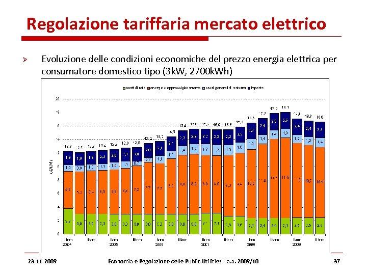 Regolazione tariffaria mercato elettrico Evoluzione delle condizioni economiche del prezzo energia elettrica per consumatore