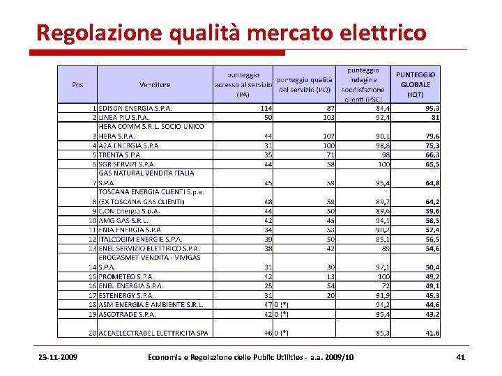 Regolazione qualità mercato elettrico 23 -11 -2009 Economia e Regolazione delle Public Utilities -