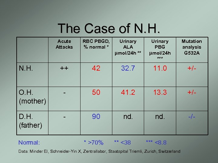 The Case of N. H. Acute Attacks RBC PBGD, % normal * Urinary ALA