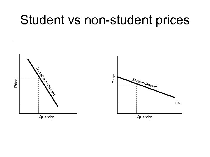 Student vs non-student prices. Price ent dem and d an em td en tud
