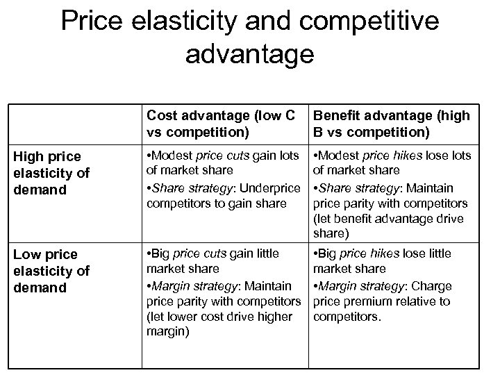 Price elasticity and competitive advantage Cost advantage (low C vs competition) Benefit advantage (high