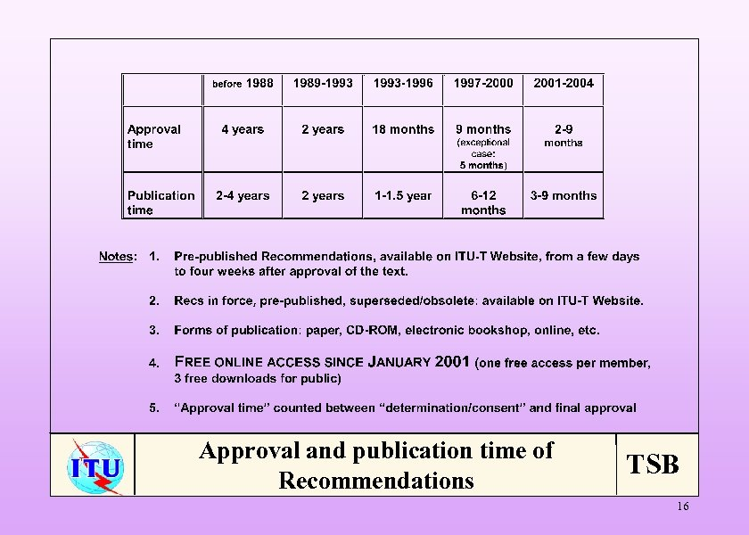 Approval and publication time of Recommendations TSB 16