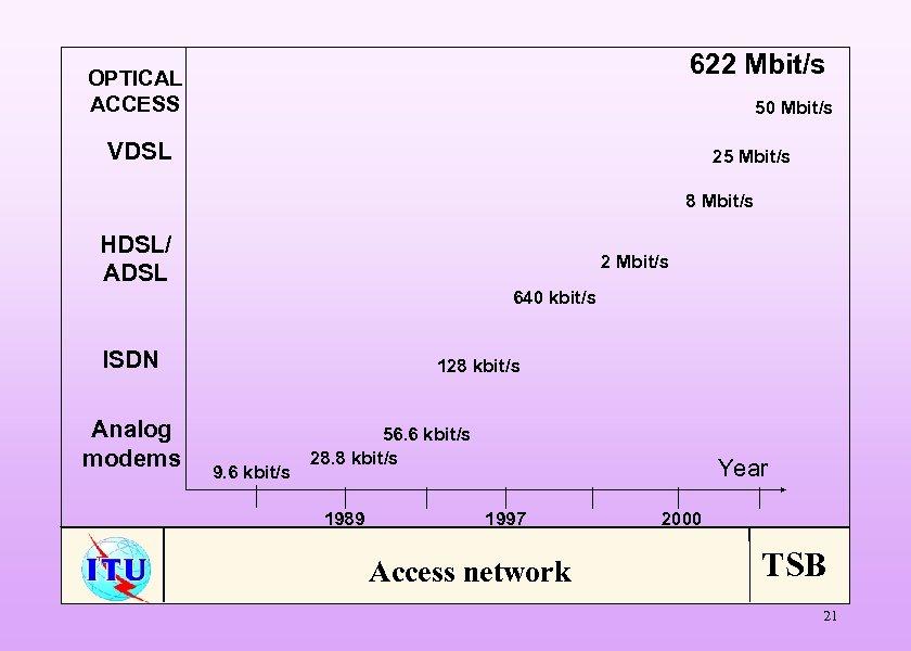 622 Mbit/s OPTICAL ACCESS 50 Mbit/s VDSL 25 Mbit/s 8 Mbit/s HDSL/ ADSL 2
