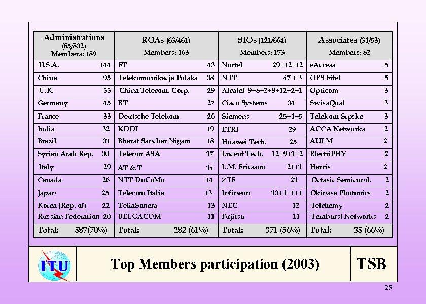 Administrations ROAs (63/461) U. S. A. 144 China SIOs (121/664) Associates (31/53) Members: 163