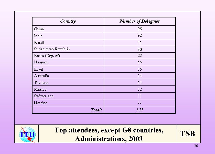 Country Number of Delegates China 95 India 32 Brazil 31 Syrian Arab Republic 30