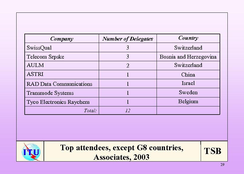 Number of Delegates Country Swiss. Qual 3 Switzerland Telecom Srpske AULM 3 Bosnia and