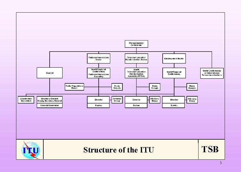 Structure of the ITU TSB 3