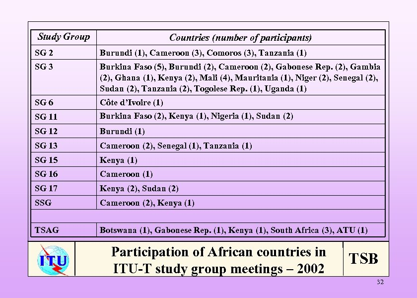 Study Group Countries (number of participants) SG 2 Burundi (1), Cameroon (3), Comoros (3),