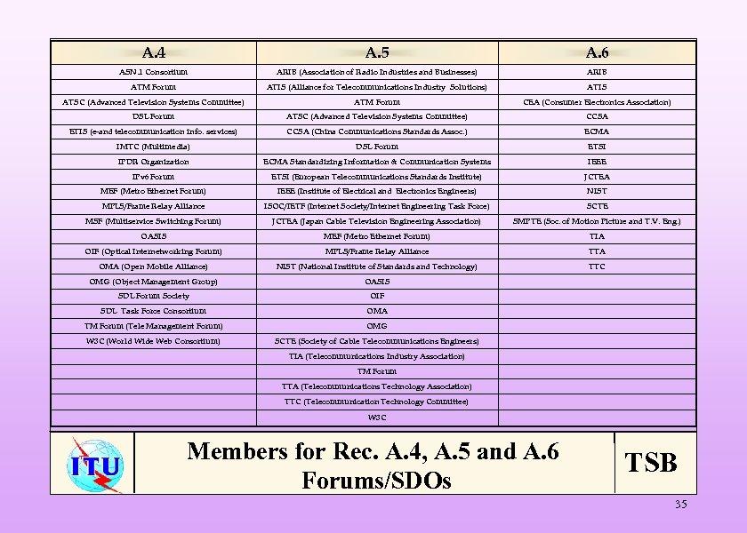 A. 4 A. 5 A. 6 ASN. 1 Consortium ARIB (Association of Radio Industries