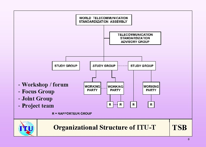- Workshop / forum - Focus Group - Joint Group - Project team Organizational