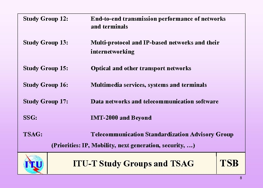 Study Group 12: End-to-end transmission performance of networks and terminals Study Group 13: Multi-protocol