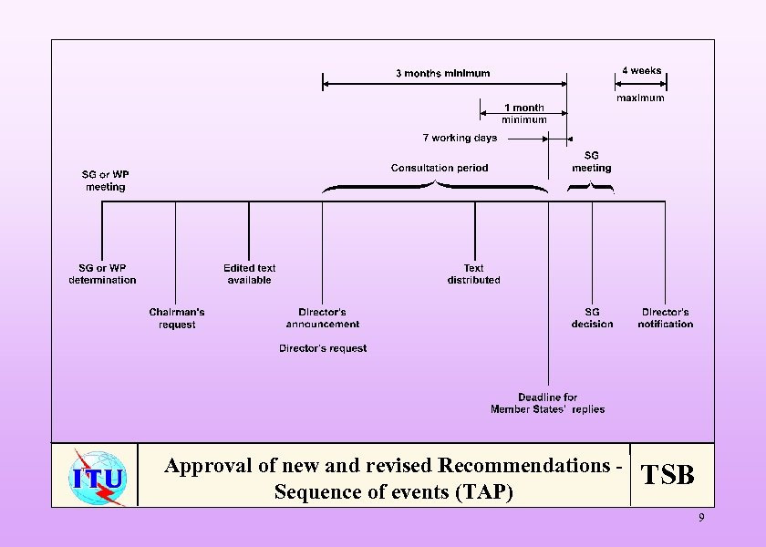 Approval of new and revised Recommendations Sequence of events (TAP) TSB 9
