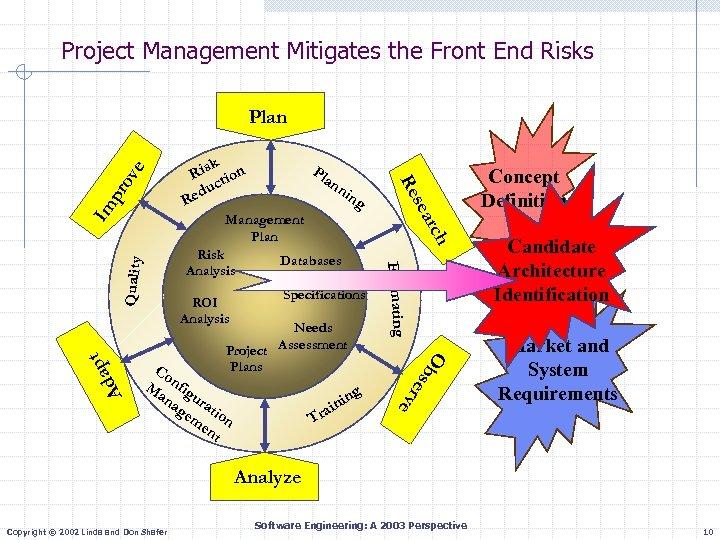 Project Management Mitigates the Front End Risks Im k Ris tion c edu R