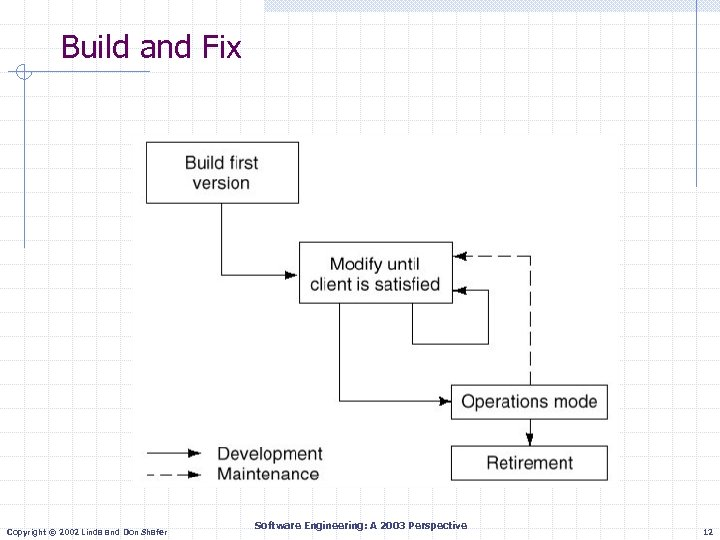Build and Fix Copyright © 2002 Linda and Don Shafer Software Engineering: A 2003