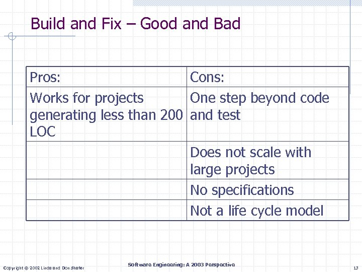 Build and Fix – Good and Bad Pros: Cons: Works for projects One step