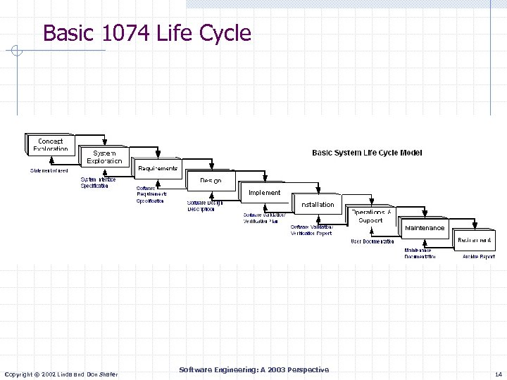 Basic 1074 Life Cycle Copyright © 2002 Linda and Don Shafer Software Engineering: A