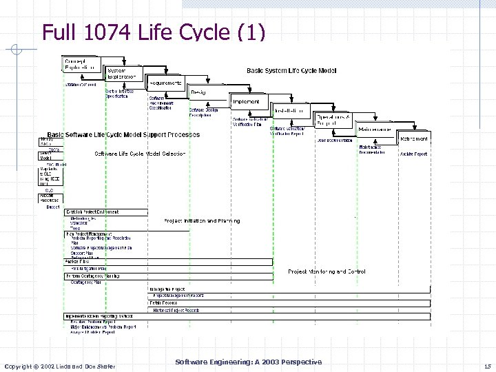 Full 1074 Life Cycle (1) Copyright © 2002 Linda and Don Shafer Software Engineering: