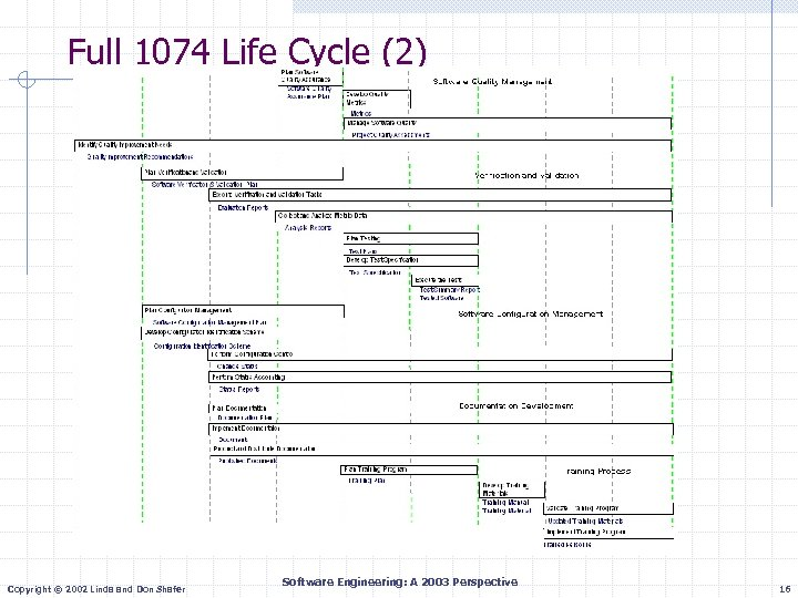 Full 1074 Life Cycle (2) Copyright © 2002 Linda and Don Shafer Software Engineering:
