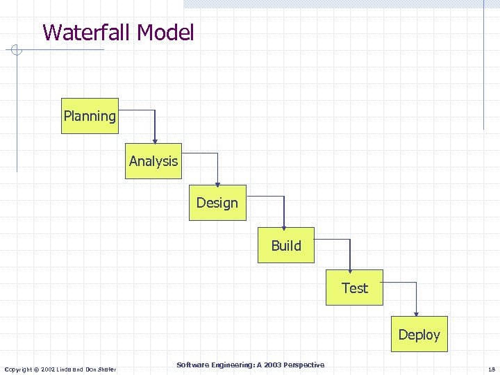 Waterfall Model Planning Analysis Design Build Test Deploy Copyright © 2002 Linda and Don