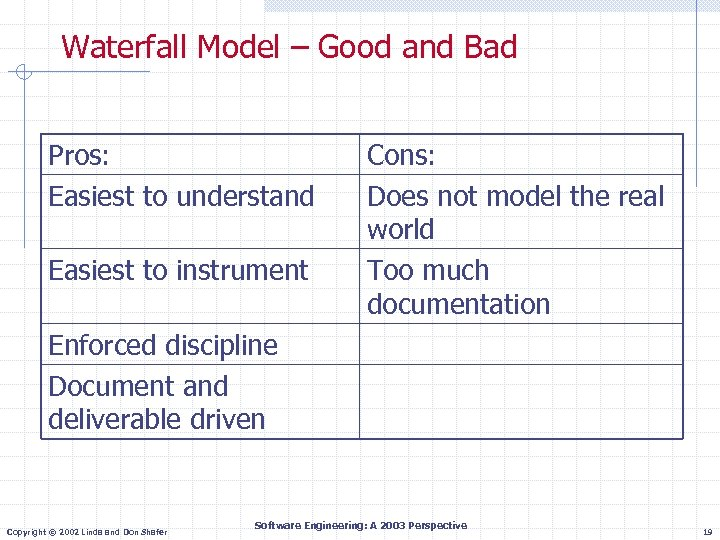 Waterfall Model – Good and Bad Pros: Easiest to understand Easiest to instrument Cons: