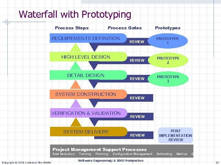 Waterfall with Prototyping Process Steps Process Gates REQUIREMENTS DEFINITION SYSTEM CONSTRUCTION VERIFICATION & VALIDATION