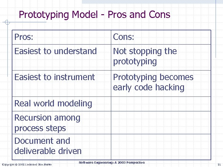 Prototyping Model - Pros and Cons Pros: Cons: Easiest to understand Not stopping the