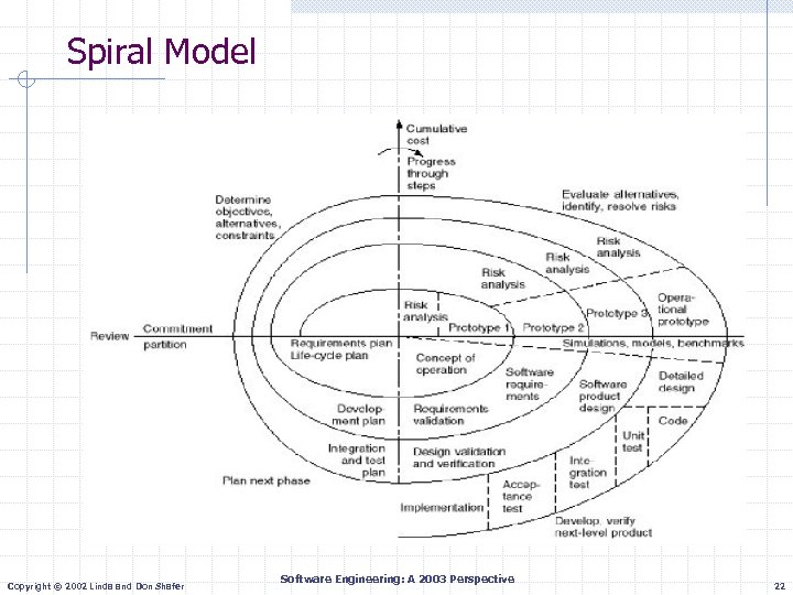 Spiral Model Copyright © 2002 Linda and Don Shafer Software Engineering: A 2003 Perspective
