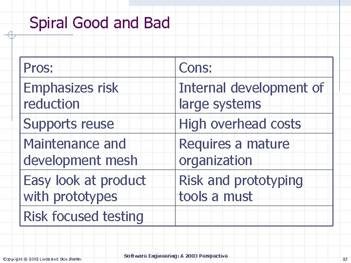 Spiral Good and Bad Pros: Emphasizes risk reduction Supports reuse Maintenance and development mesh