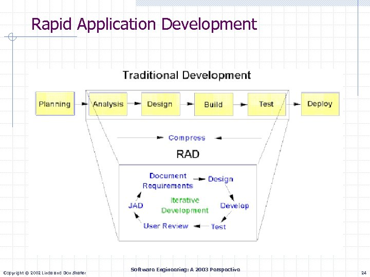 Rapid Application Development Copyright © 2002 Linda and Don Shafer Software Engineering: A 2003