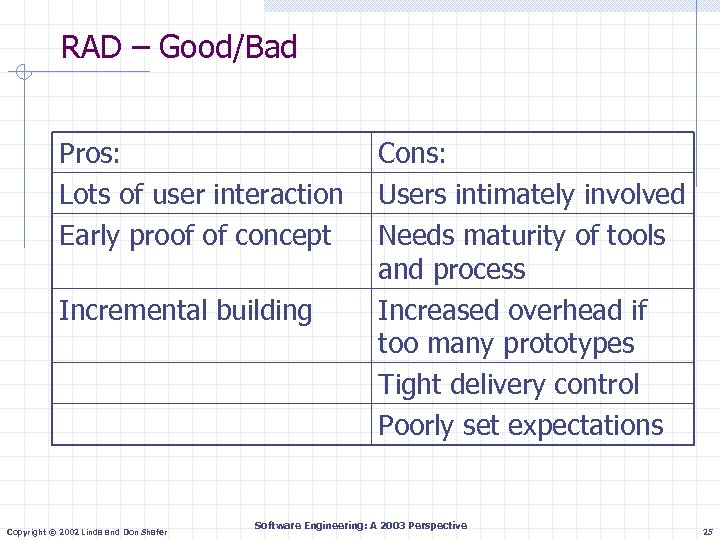 RAD – Good/Bad Pros: Lots of user interaction Early proof of concept Incremental building