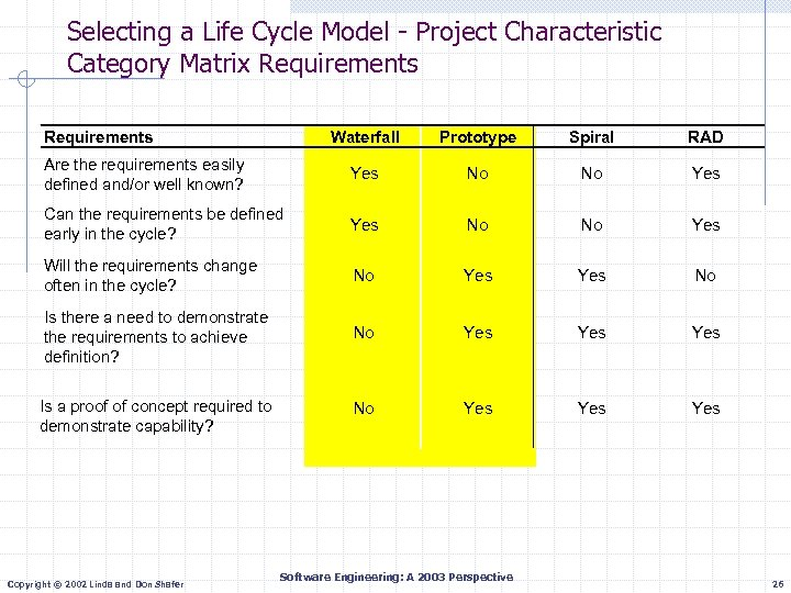 Selecting a Life Cycle Model - Project Characteristic Category Matrix Requirements Waterfall Prototype Spiral