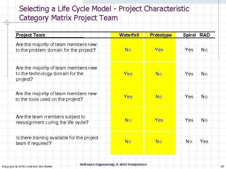 Selecting a Life Cycle Model - Project Characteristic Category Matrix Project Team Waterfall Are