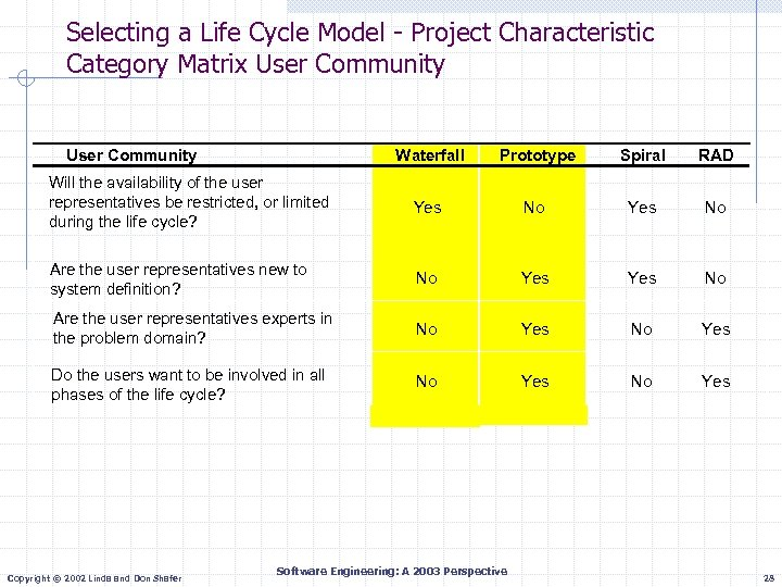 Selecting a Life Cycle Model - Project Characteristic Category Matrix User Community Waterfall Prototype