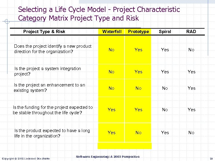 Selecting a Life Cycle Model - Project Characteristic Category Matrix Project Type and Risk