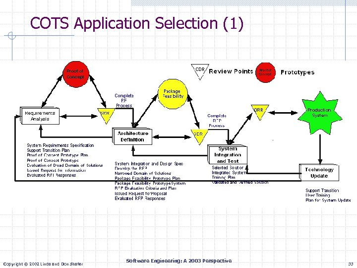 COTS Application Selection (1) Copyright © 2002 Linda and Don Shafer Software Engineering: A