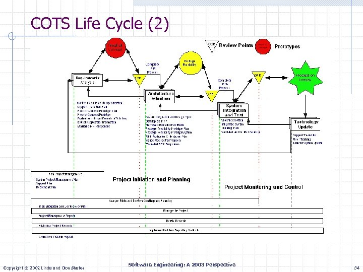 COTS Life Cycle (2) Copyright © 2002 Linda and Don Shafer Software Engineering: A