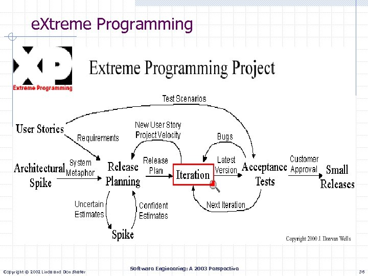 e. Xtreme Programming Copyright © 2002 Linda and Don Shafer Software Engineering: A 2003