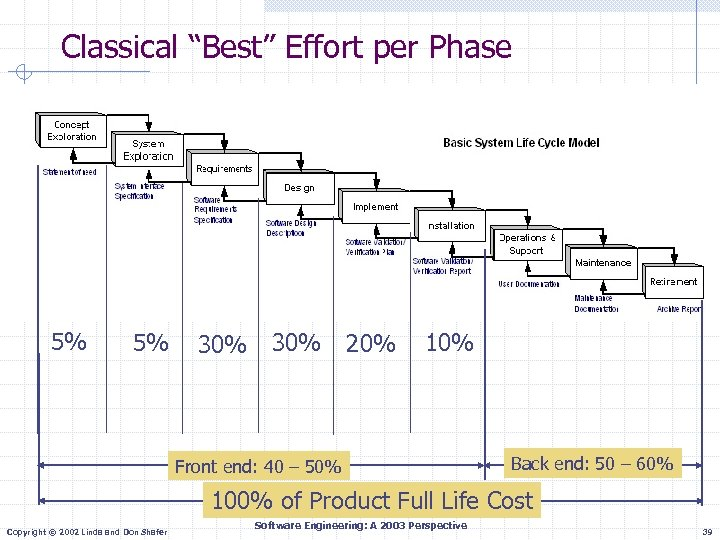 """Classical """"Best"""" Effort per Phase 5% 5% 30% 20% 10% Front end: 40 –"""