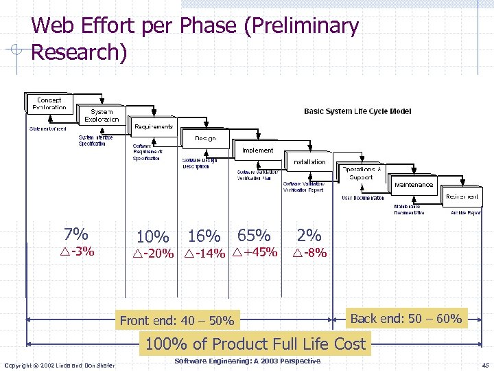 Web Effort per Phase (Preliminary Research) 7% -3% 10% 16% 65% -20% -14% +45%