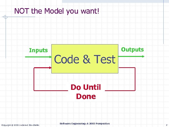 NOT the Model you want! Inputs Code & Test Outputs Do Until Done Copyright
