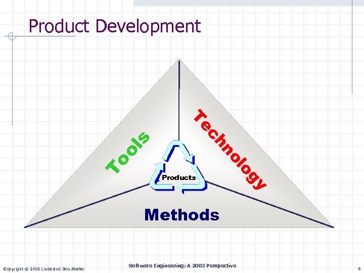Product Development To y og ol ol s n ch Te Products Methods Copyright