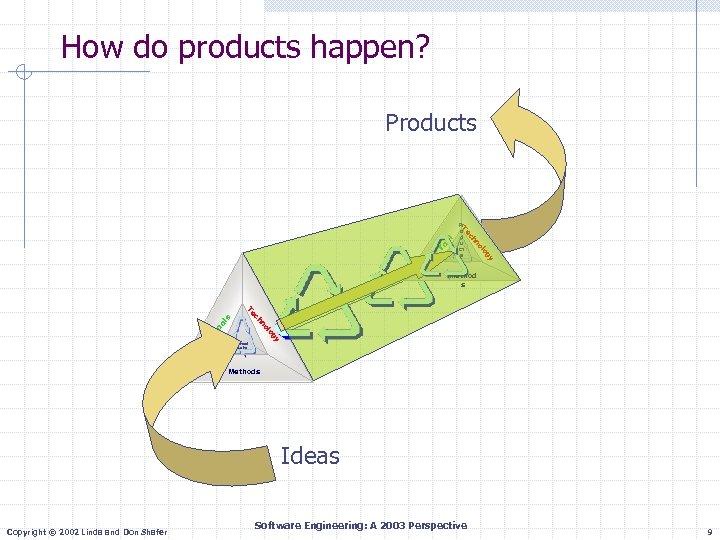 How do products happen? Pr o d u ct s y og ol hn