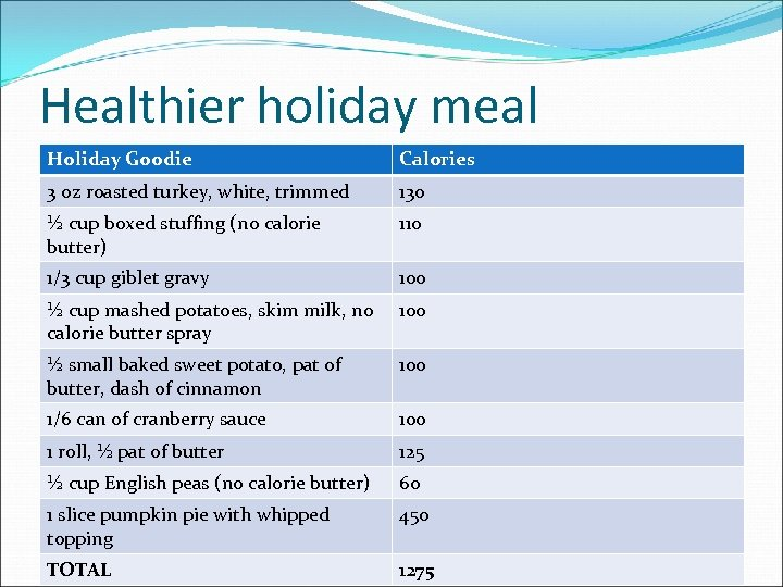Healthier holiday meal Holiday Goodie Calories 3 oz roasted turkey, white, trimmed 130 ½