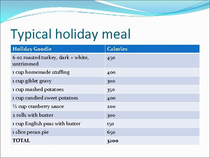 Typical holiday meal Holiday Goodie Calories 6 oz roasted turkey, dark + white, untrimmed