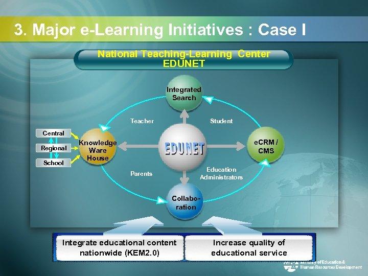 3. Major e-Learning Initiatives : Case I National Teaching-Learning Center EDUNET Integrated Search Teacher