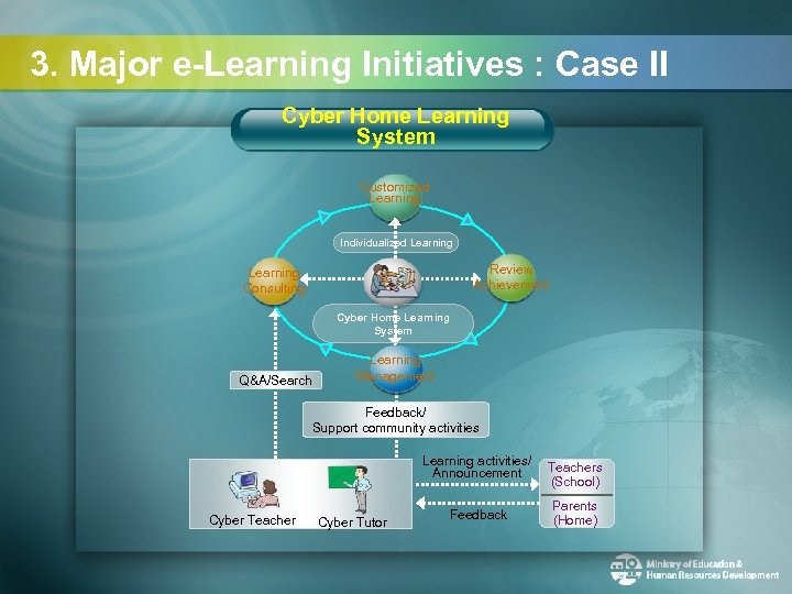 3. Major e-Learning Initiatives : Case II Cyber Home Learning System Customized Learning Individualized