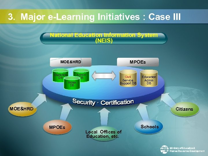 3. Major e-Learning Initiatives : Case III National Education Information System (NEIS) MPOEs MOE&HRD