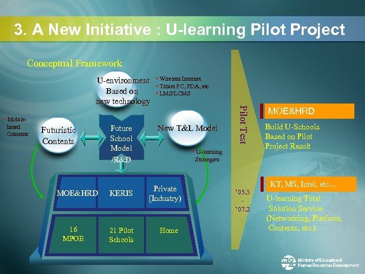 3. A New Initiative : U-learning Pilot Project Conceptual Framework • Mobilebased Contents Futuristic